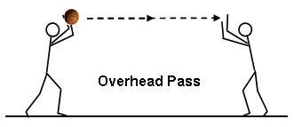 Overhead pass basketball