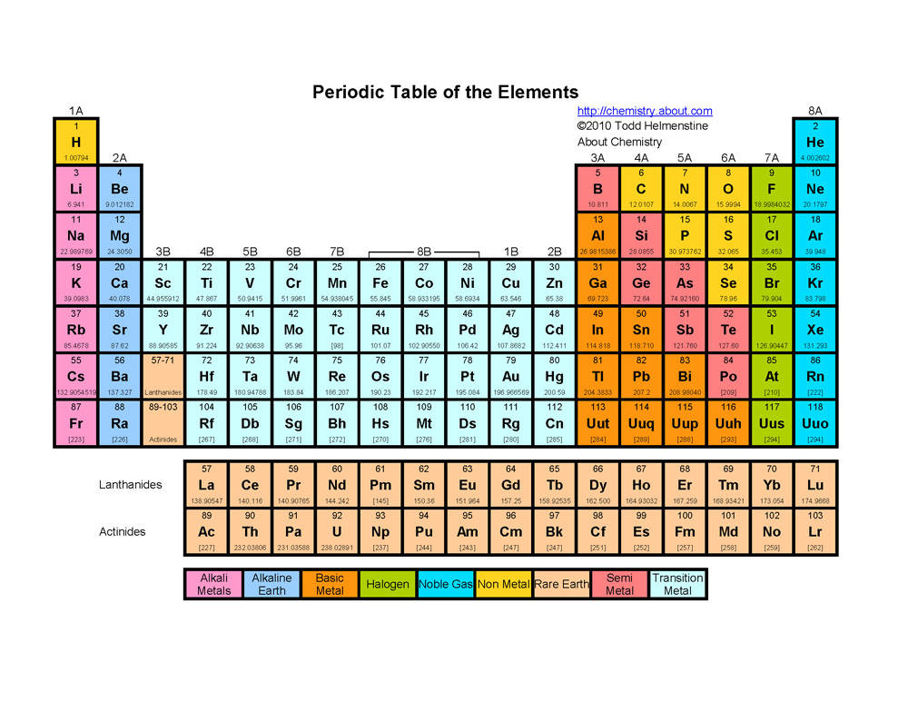 119 Chemical Properties Run In The Family Mdk Chemistry