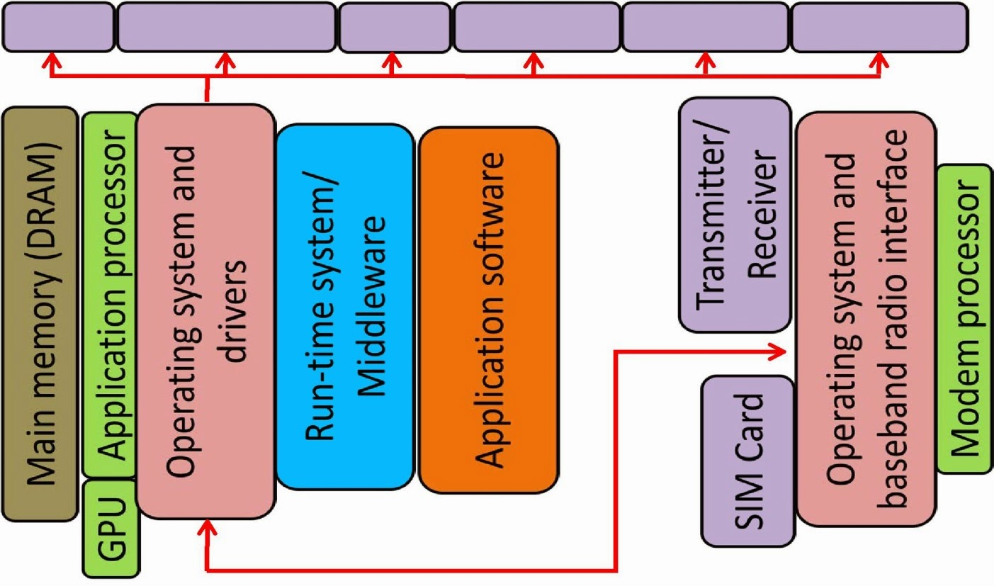 Arm system on chip architecture pdf for Architecture 4g pdf