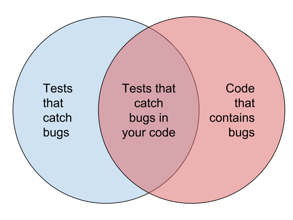 Venn diagram of bug catching tests vs buggy code