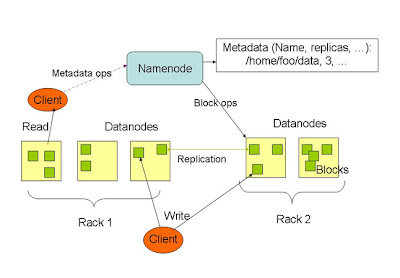 Alchemist 39 s views for Hadoop 1 architecture