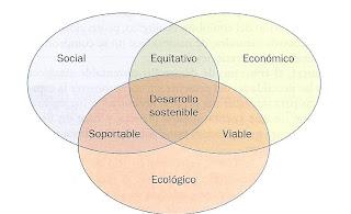 Equitativo Desarrollo sostenible Soportable Ecológico, viable, soportable