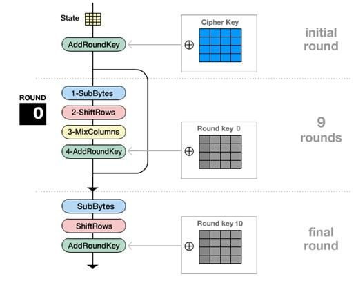 Algoritma Rijndael AES Advanced Encryption Standard