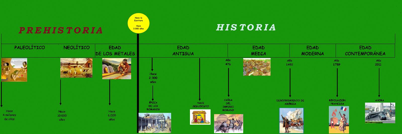 edad divide historia: