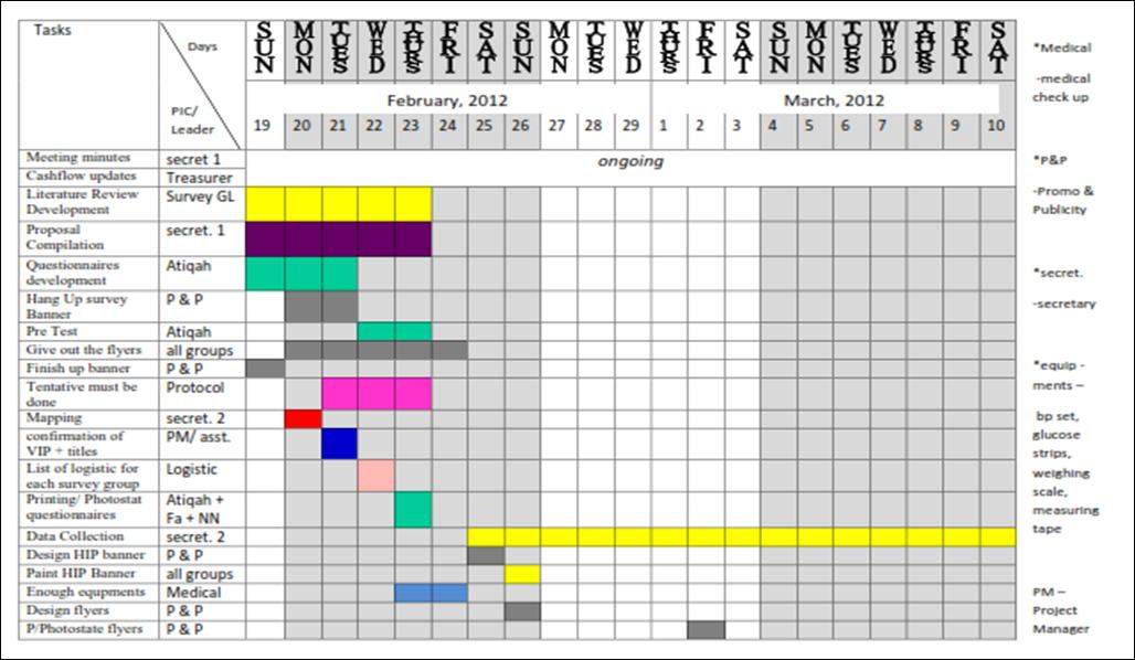 download gantt chart for 5s implementation
