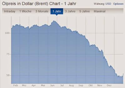 Preischart Erdöl Brent seit Februar 2014