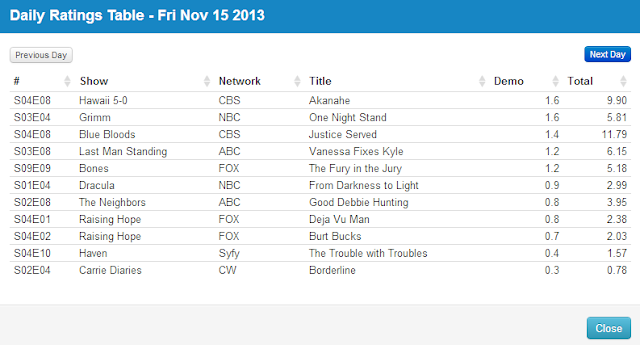 Final Adjusted TV Ratings for Friday 15th November 2013