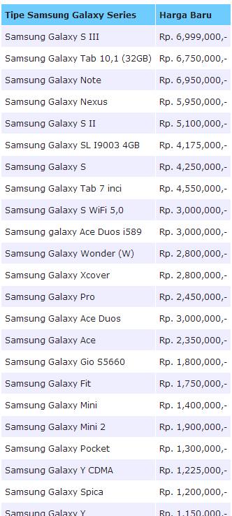 Harga Samsung Galaxy Terbaru Januari 2013