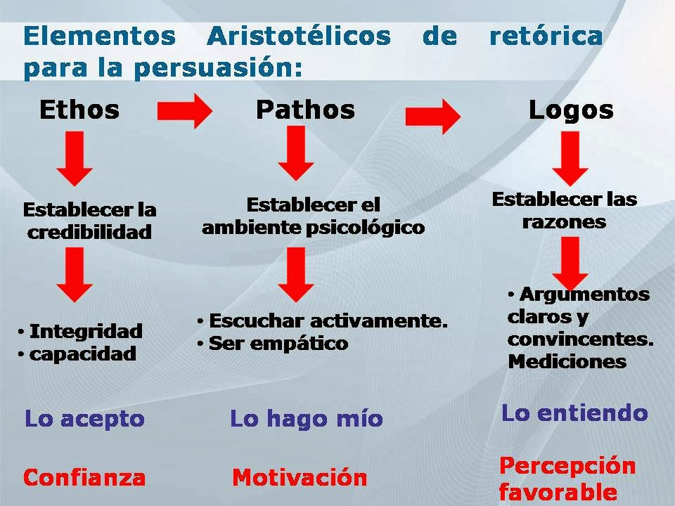 pathos ethos and logos on fdr 1935 speech Ethos pathos logos pearl harbor speech ethos, pathos and logos a general summary of aristotle's appeals    the goal of argumentative writing is to persuade your audience that your ideas are valid, or more valid than someone else's the greek philosopher aristotle divided the means of persuasion, appeals, into three categories--ethos, pathos, logos.
