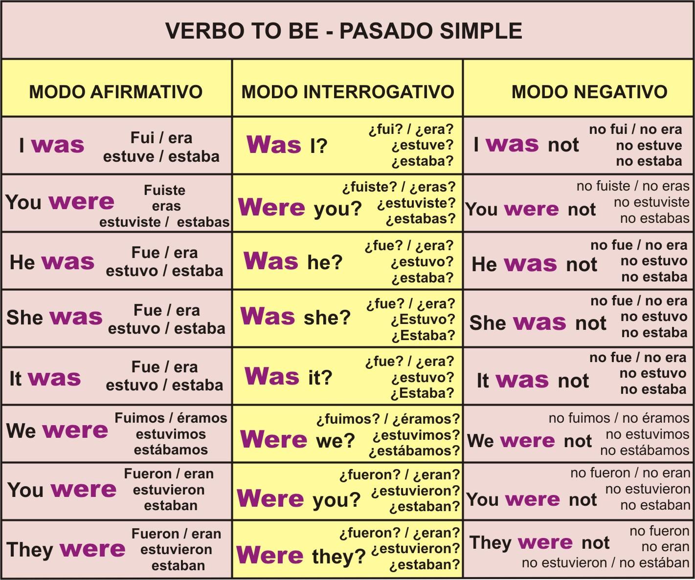 Curso gratis de Lengua 2 ESO - Uso de los tiempos verbales