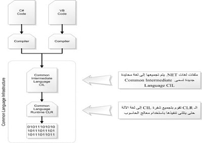 ما هي تقنية NET Framework