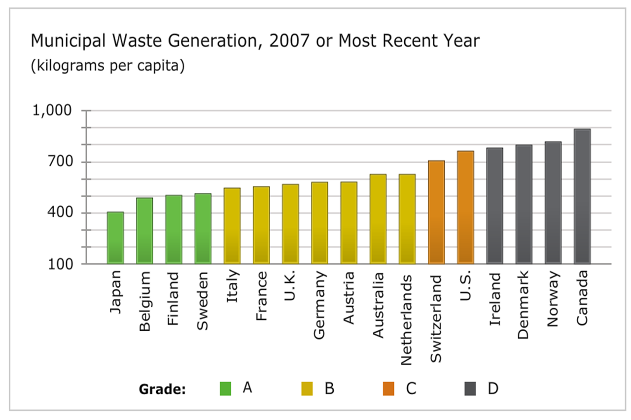 waste generation This statistic illustrates the amount of waste generated by nike, inc world  headquarters from the fiscal year 2011 to the fiscal year 2017 in 2017,  approximately.