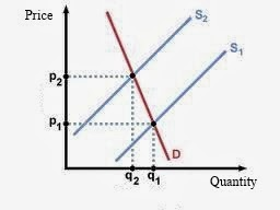 microeconomics of coffee If the price of coffee goes up,  monopoly in microeconomics,  both supply and demand curves are best used for studying the economics of the short run.