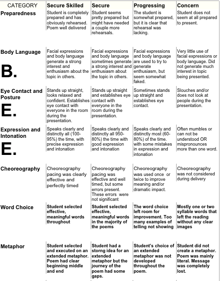 Ib extended essay rubric 2013