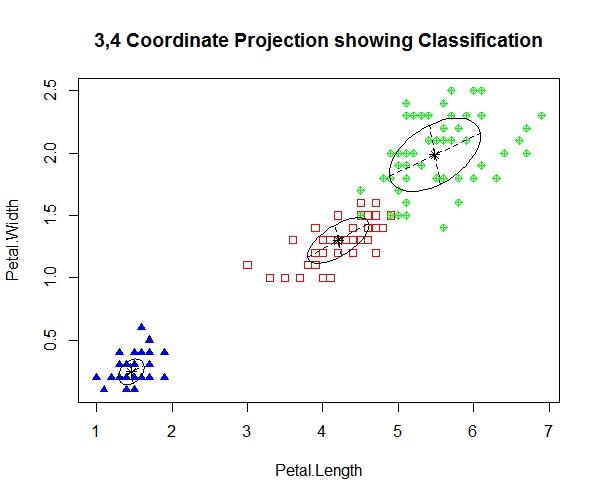 EM算法的R实现和高斯混合模型