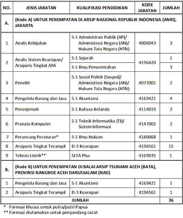Formasi CPNS 2013 Arsip Nasional Republik Indonesia (ANRI)