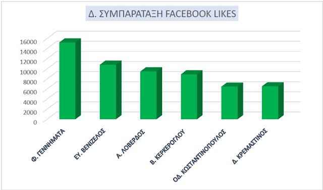chart names fb likes