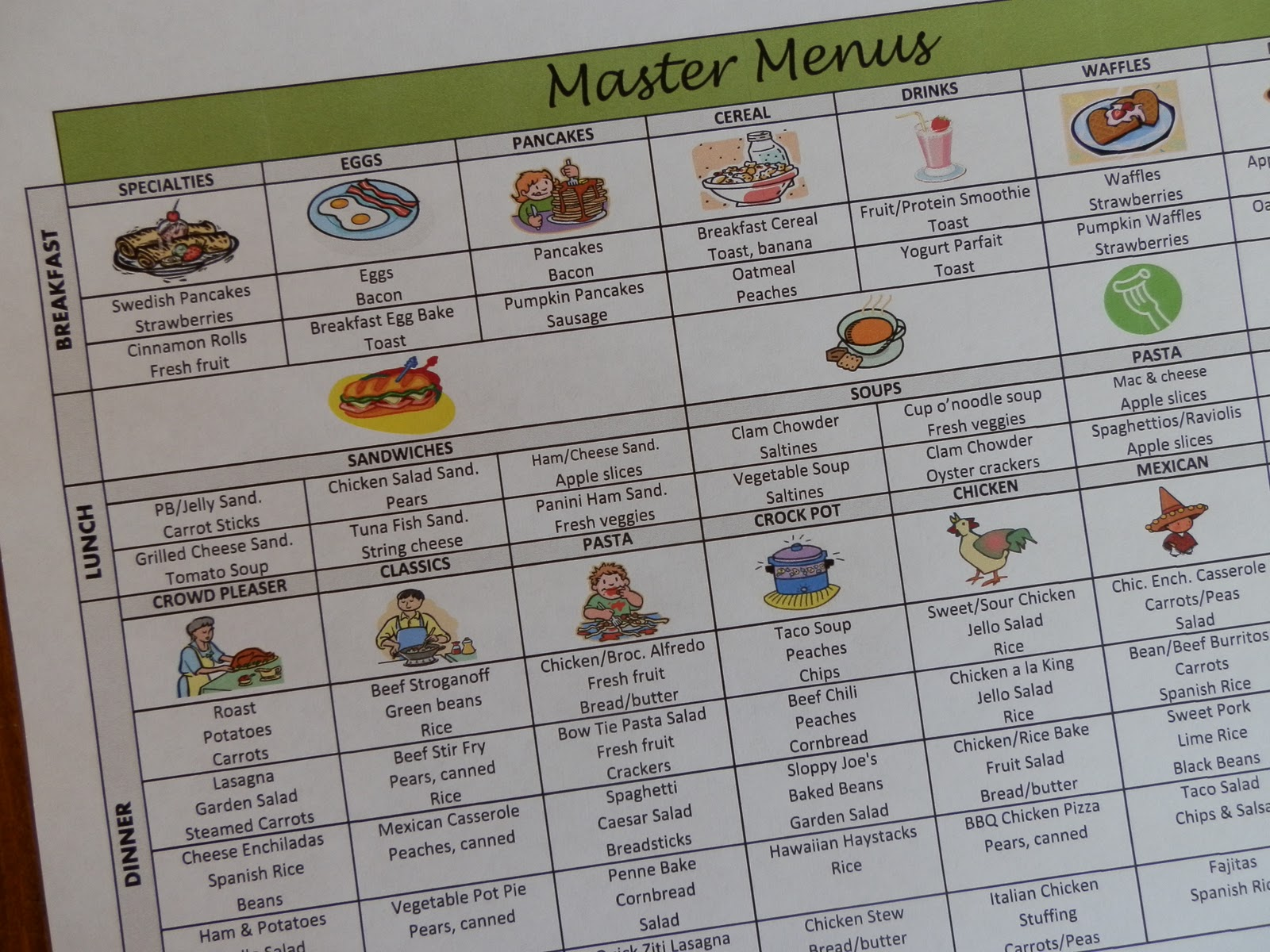 Prepared LDS Family: Menu Planning Using a List of Master Menus