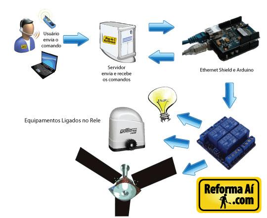 Esquema de ligação de equipamentos elétricos  - automação