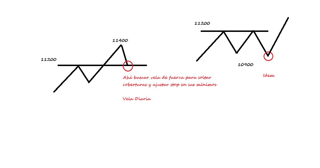 Bolsa Y Mercados Por Montecristo Anlisis Tcnico Ibex 35