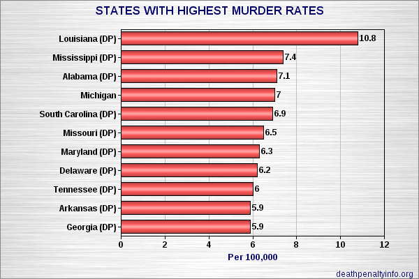homicide and the death penalty in the united states Commuted sentences 455 issue of whether the death penalty deters murder is still debated in the media,6 as well as in academia7 because of the ethical, moral, and religious aspects of capital punishment, executing death row inmates generates repercussions, even from outside the united states for example.
