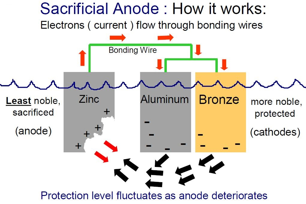 sacrifical+anode the crowley advisor marine corrosion part 1 boat anode wiring diagram at edmiracle.co