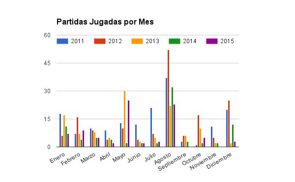 Partidas jugadas por mes hasta 2015