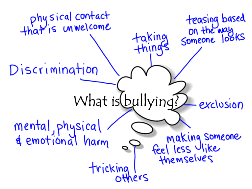 english cyber bullying Cyber bullying report by:dayo ajayi the term cyberbullying was first coined and defined by canadian educator and anti-bullying activist bill belsey, as the use of information and.