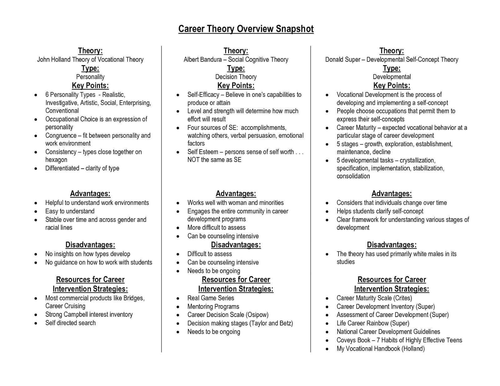 association of n career counsellors career theories career theories