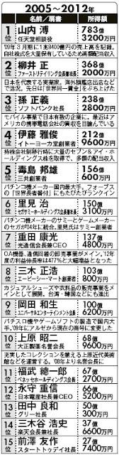 日本長者番付