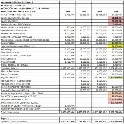 Presupuesto Melilla. INMUSA 2012. FEDESME