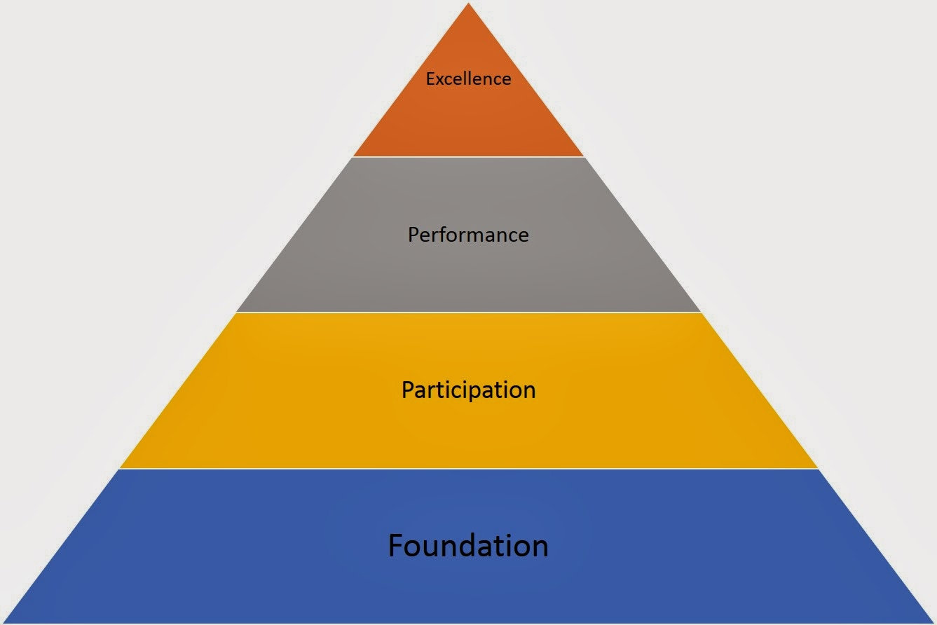 sport development continuum swimming P1: describe three examples of the sports development continuum, from three different sports the three sports chosen for this project are tennis, football.