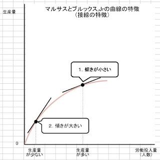 マルサスとブルックスの曲線の特徴(曲線の接線の特徴)