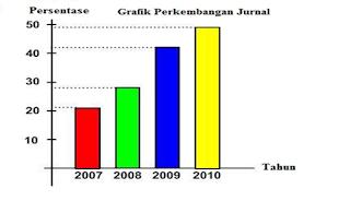 Graph perkembangan jurnal pertahun