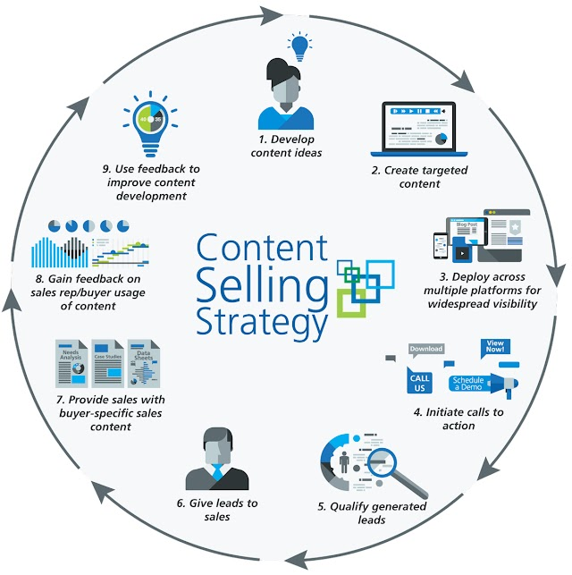 Content Selling Strategy