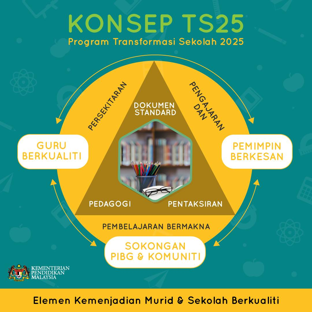 PROGRAM TS25