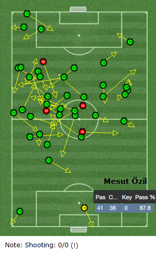 Mesut Ozil passing analysis