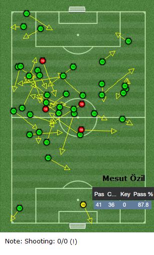 Mesut Ozil passing analysis