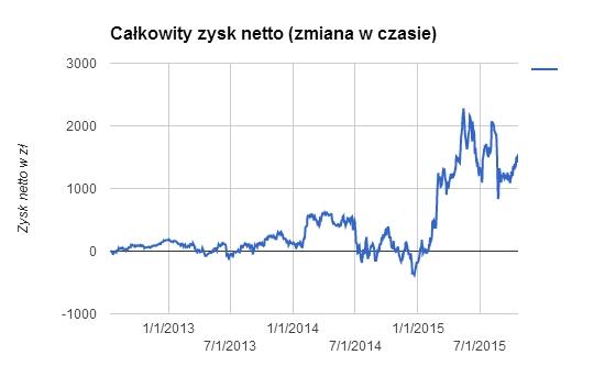 IKZE - całkowity zysk netto od 2012