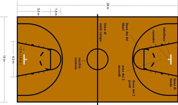 Appunti di educazione fisica la pallacanestro for Small basketball court size
