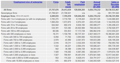 All U.S. firms, number employees, revenues