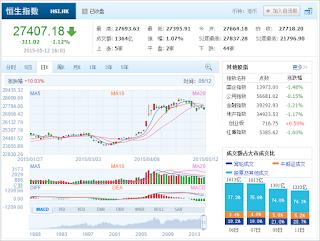 中国株コバンザメ投資 香港ハンセン指数20150512