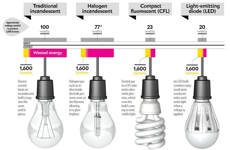 Light the lights comparing options for domestic lighting energyzee - Basic advantages of using led facade lighting for your home ...
