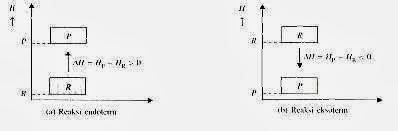 Fit fit belajar eksoterm dan endoterm gambar diagram entalpi eksoterm dan endoterm ccuart Gallery