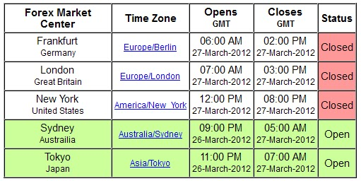 Most active market hours and currency pairs in the forex market