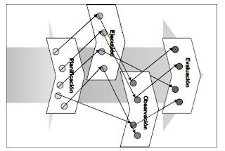 Ejemplo de procesos de investigación ejecutados dentro de etapas de investigación - Christian A. Estay-Niculcar (c)