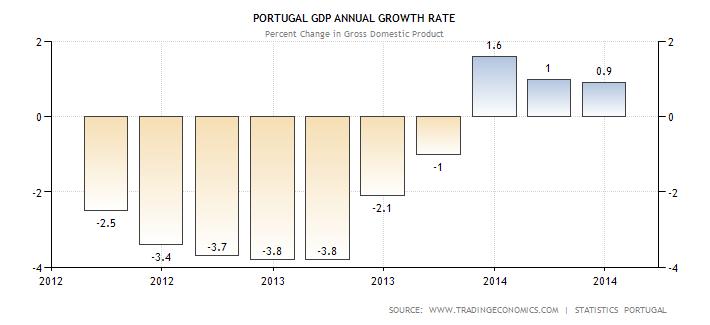 portugal gdp growth annual Come le banche centrali hanno scatenato una speculazione scriteriata: lenorme bolla obbligazionaria europea