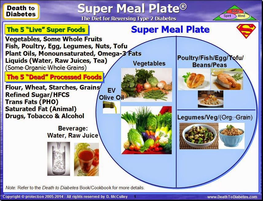 Super Meal Model Physical Plate 5 Live Dead Foods