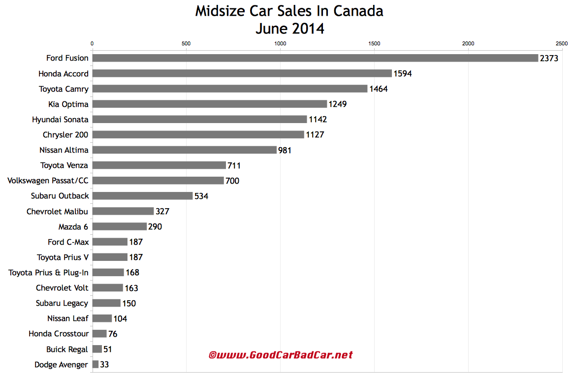 Canada midsize car sales chart June 2014