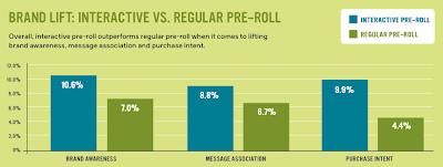 Brand Lift: Interactive vs Regular Pre-Roll Video Advertising